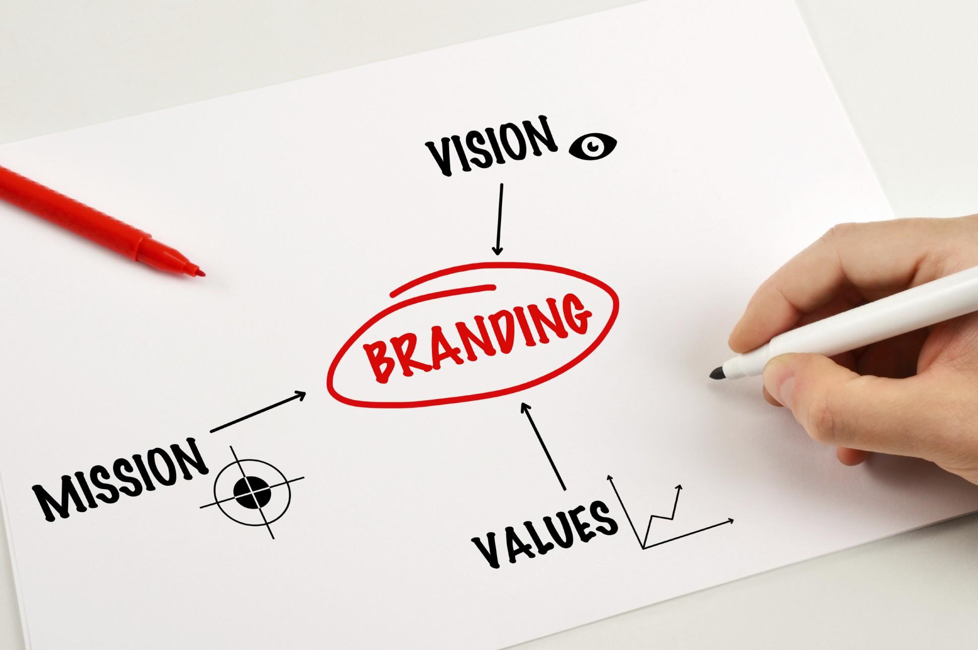 Marketing Mediums For Internet Brand Promotions
